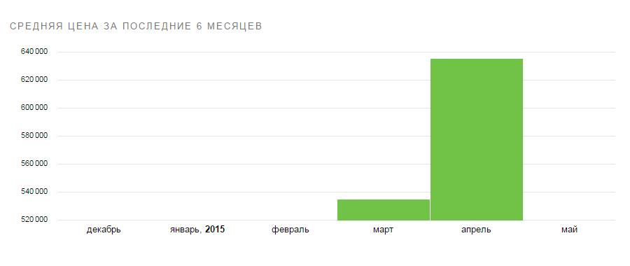 Цены на UAZ Пикап.