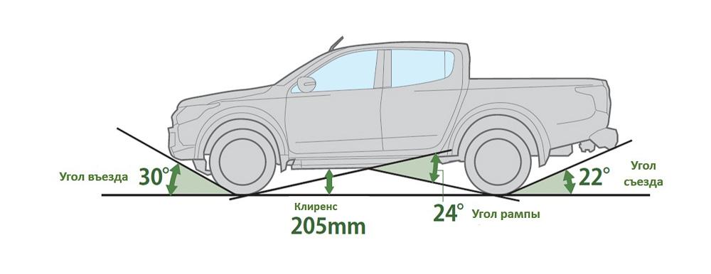 технические характеристики Mitsubishi L200